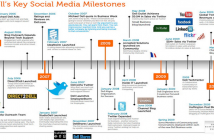 Dells-Key-Social-Media-Milestones