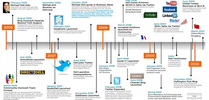 Dell Social Media Strategy*