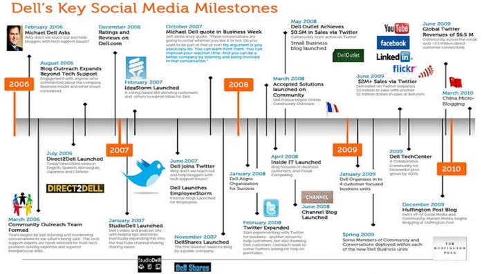 Dells-Key-Social-Media-Milestones